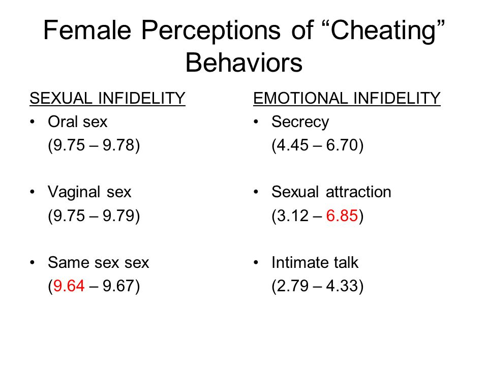 "Female Perceptions of ""Cheating"" Behaviors SEXUAL INFIDELITY Oral sex (9.75 – 9.78) Vaginal sex (9.75 – 9.79) Same sex sex (9.64 – 9.67) EMOTIONAL INF"