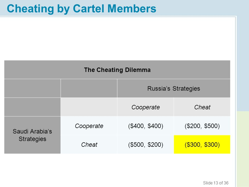 Slide 13 of 36 Cheating by Cartel Members The Cheating Dilemma Russia's Strategies CooperateCheat Saudi Arabia's Strategies Cooperate($400, $400)($200
