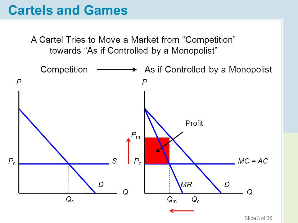 Slide 3 of 36 Cartels and Games Competition PcPc D MC = ACS QcQc QcQc PcPc D As if Controlled by a Monopolist QmQm PmPm Profit MR Q PP A Cartel Tries to Move a Market from Competition towards As if Controlled by a Monopolist Q