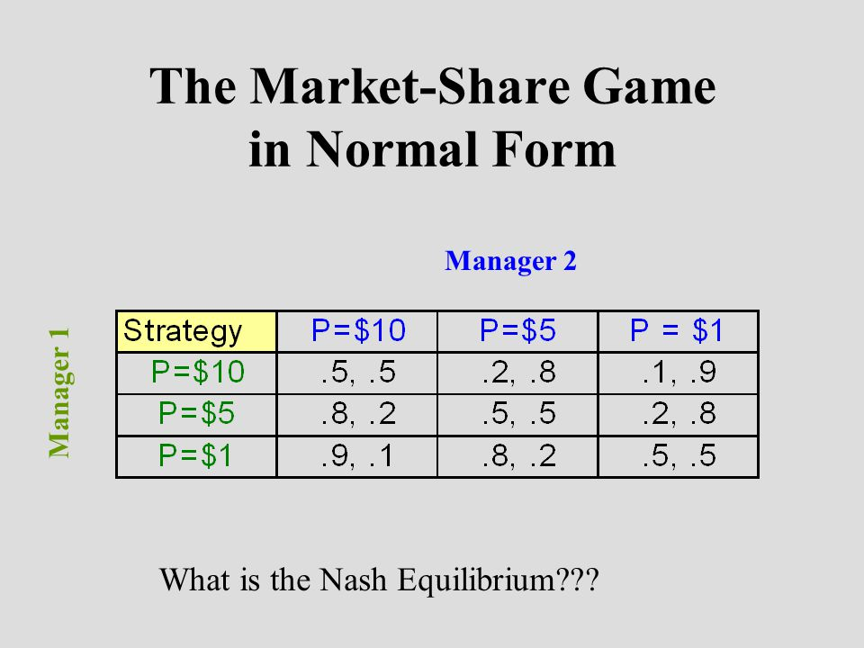 The Market-Share Game in Normal Form Manager 2 Manager 1 What is the Nash Equilibrium???