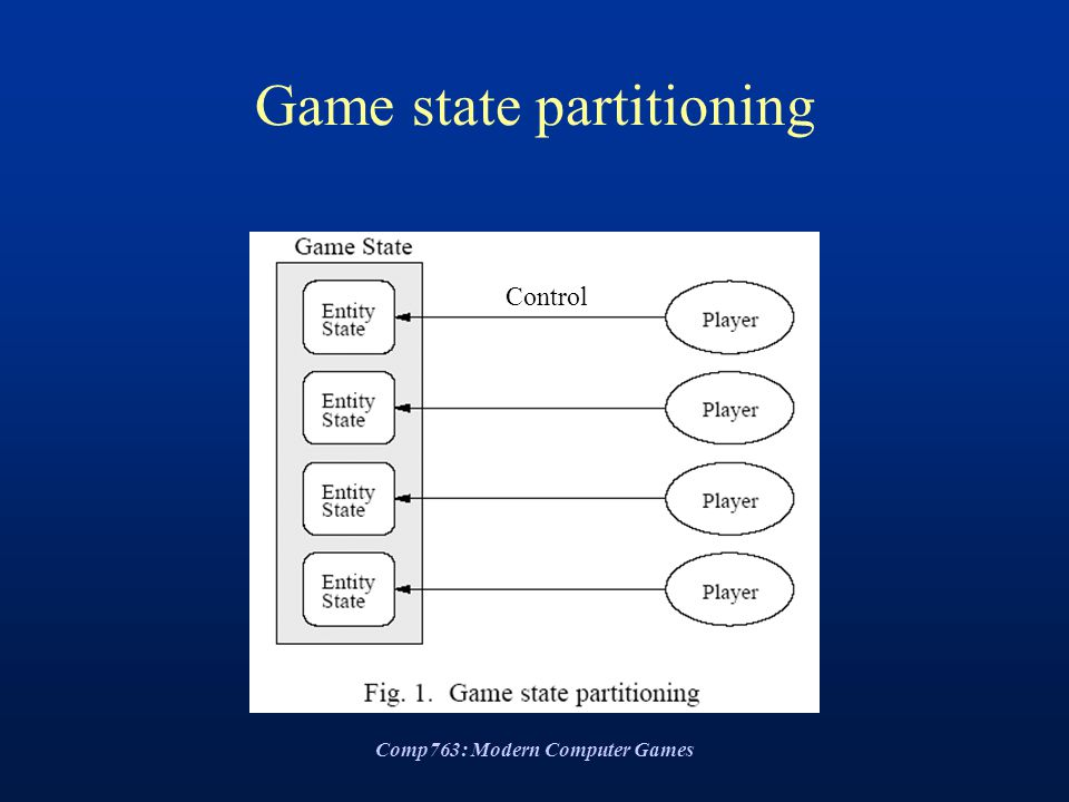 Comp763: Modern Computer Games Game state partitioning Control