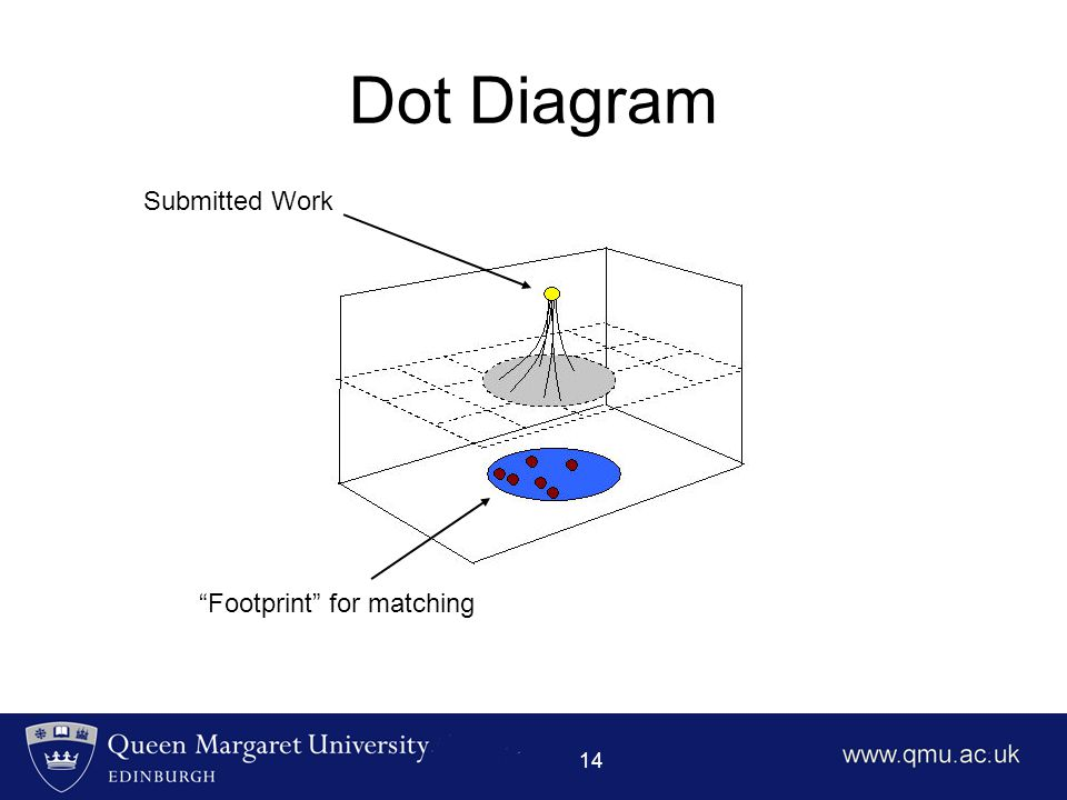 "14 Dot Diagram ""Footprint"" for matching Submitted Work"