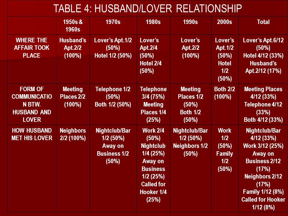 TABLE 4: HUSBAND/LOVER RELATIONSHIP 1950s & 1960s 1970s1980s1990s2000sTotal WHERE THE AFFAIR TOOK PLACE Husband's Apt.2/2 (100%) Lover's Apt.1/2 (50%)