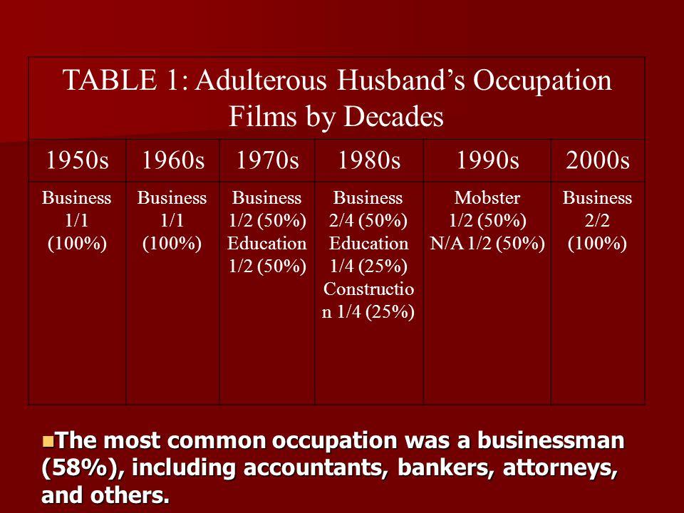 TABLE 2: Lover's Marital Status 1950s1960s1970s1980s1990s2000sTotal Single 1/1 (100%) 1/1 (100%) 0/2 (0%) 4/4 (100%) 1/2 (50%) 2/2 (100%) 9/12 (75%) Married 0/1 (0%) 0/1 (100%) 1/2 (50%) 0/4 (0%) 1/2 (50%) 0/2 (0%) 2/12 (17%) Divorced 0/1 (0%) 0/1 (0%) 1/2 (50%) 0/1 (0%) 0/1 (0%) 0/1 (0%) 1/12 (8%)