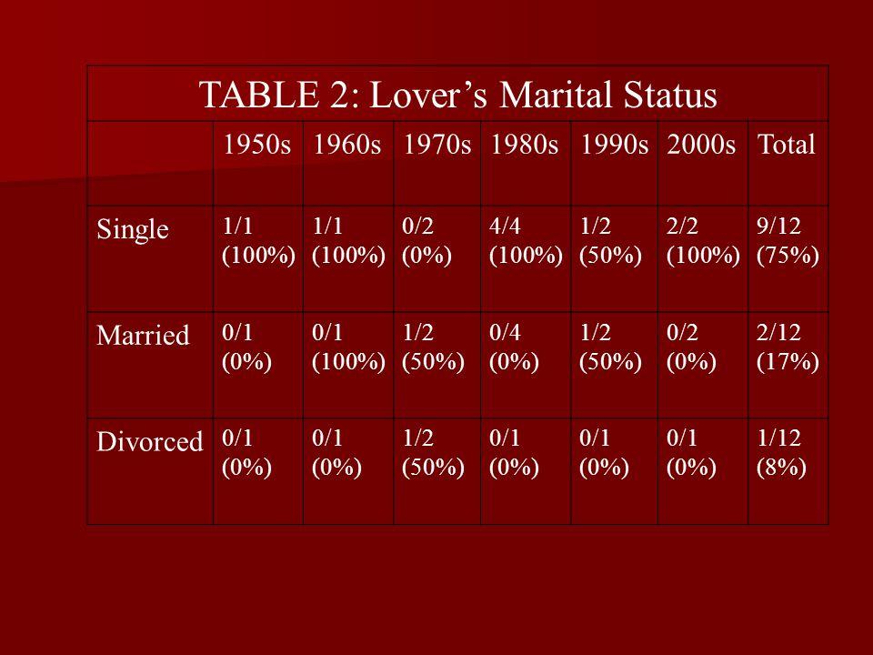 TABLE 2: Lover's Marital Status 1950s1960s1970s1980s1990s2000sTotal Single 1/1 (100%) 1/1 (100%) 0/2 (0%) 4/4 (100%) 1/2 (50%) 2/2 (100%) 9/12 (75%) M