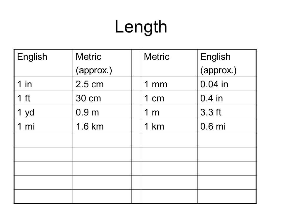 Length EnglishMetric (approx.) MetricEnglish (approx.) 1 in2.5 cm1 mm0.04 in 1 ft30 cm1 cm0.4 in 1 yd0.9 m1 m3.3 ft 1 mi1.6 km1 km0.6 mi