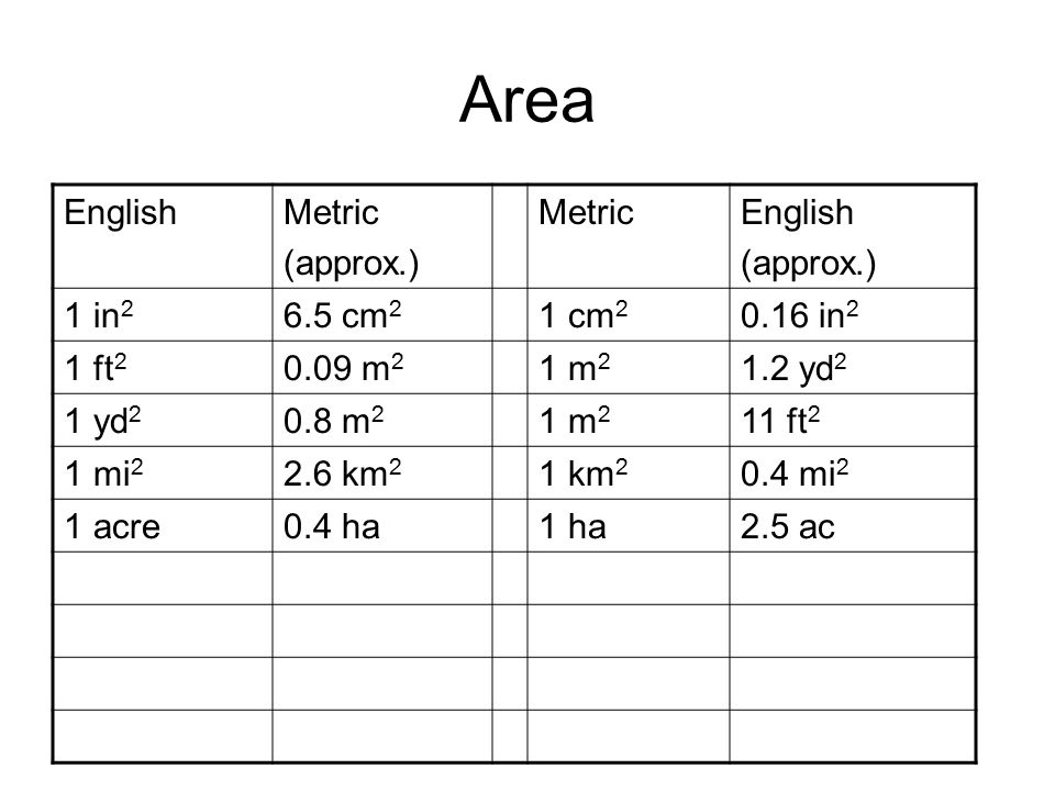 Area EnglishMetric (approx.) MetricEnglish (approx.) 1 in 2 6.5 cm 2 1 cm 2 0.16 in 2 1 ft 2 0.09 m 2 1 m 2 1.2 yd 2 1 yd 2 0.8 m 2 1 m 2 11 ft 2 1 mi