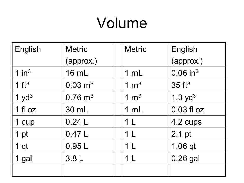 Volume EnglishMetric (approx.) MetricEnglish (approx.) 1 in 3 16 mL1 mL0.06 in 3 1 ft 3 0.03 m 3 1 m 3 35 ft 3 1 yd 3 0.76 m 3 1 m 3 1.3 yd 3 1 fl oz30 mL1 mL0.03 fl oz 1 cup0.24 L1 L4.2 cups 1 pt0.47 L1 L2.1 pt 1 qt0.95 L1 L1.06 qt 1 gal3.8 L1 L0.26 gal