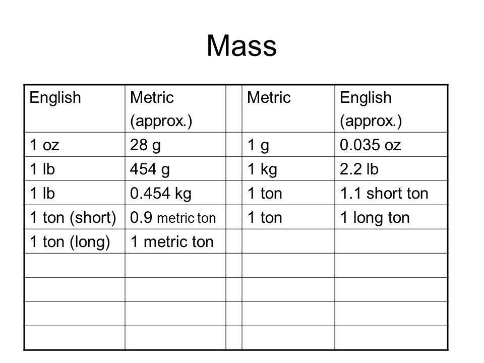 Mass EnglishMetric (approx.) MetricEnglish (approx.) 1 oz28 g1 g0.035 oz 1 lb454 g1 kg2.2 lb 1 lb0.454 kg1 ton1.1 short ton 1 ton (short)0.9 metric ton 1 ton1 long ton 1 ton (long)1 metric ton