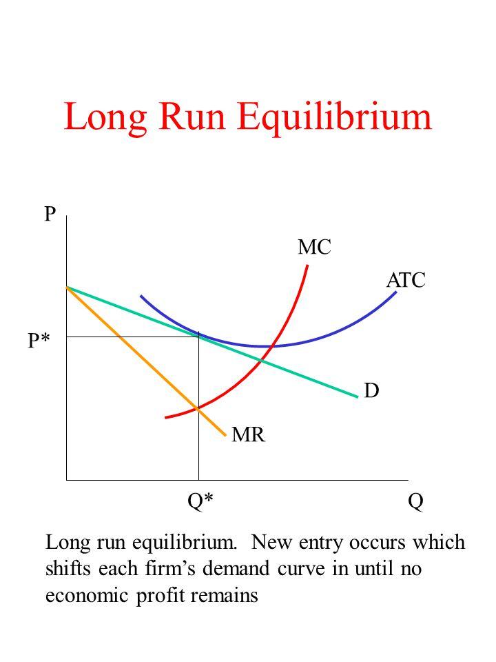 Long Run Equilibrium MC ATC D MR Q P P* Q* Long run equilibrium. New entry occurs which shifts each firm's demand curve in until no economic profit re