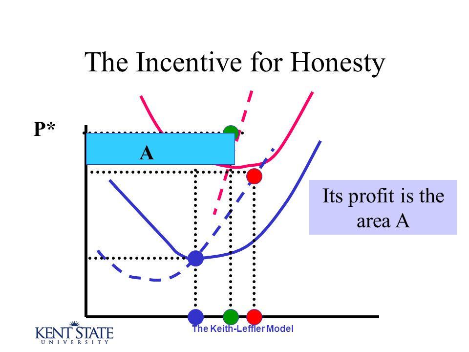 The Keith-Leffler Model The Incentive for Honesty Its profit is the area A P* A
