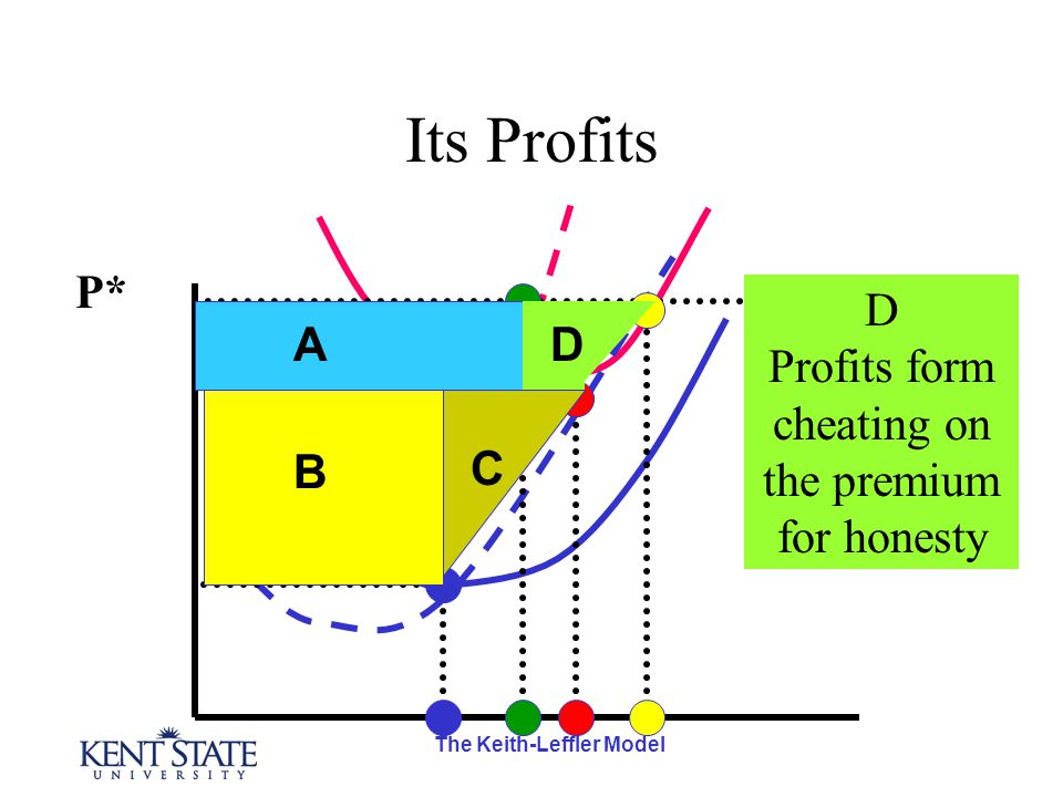 The Keith-Leffler Model Its Profits P* A B D C D Profits form cheating on the premium for honesty