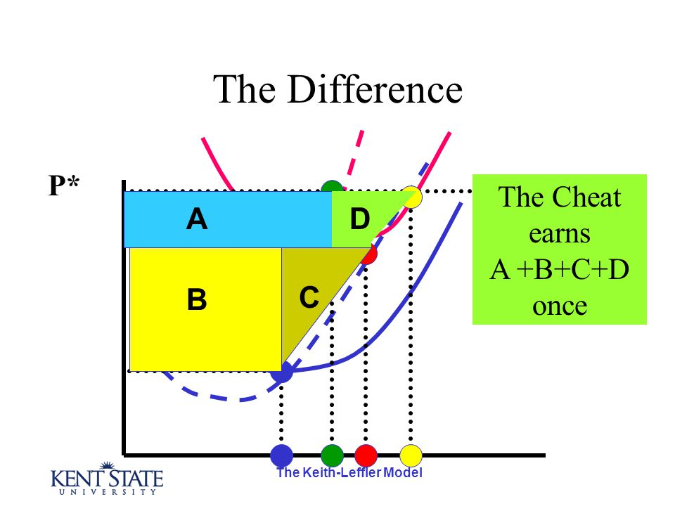 The Keith-Leffler Model The Difference P* A B D C The Cheat earns A +B+C+D once