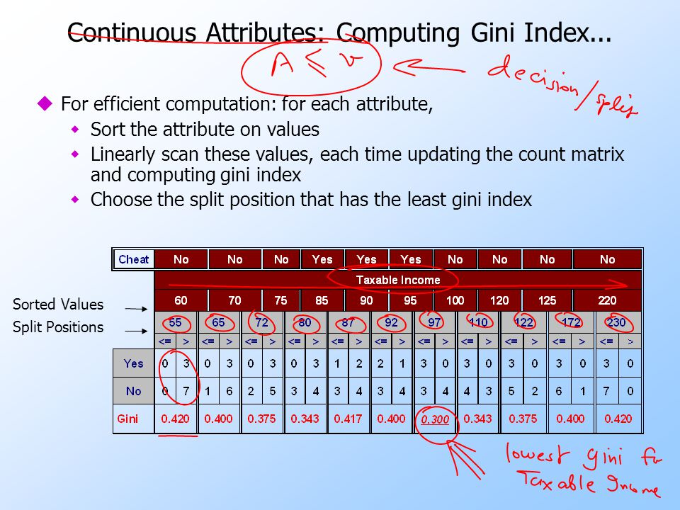 Continuous Attributes: Computing Gini Index... uFor efficient computation: for each attribute, wSort the attribute on values wLinearly scan these valu