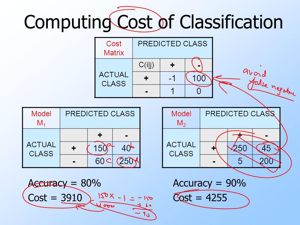 Computing Cost of Classification Cost Matrix PREDICTED CLASS ACTUAL CLASS C(i|j) +- +100 -10 Model M 1 PREDICTED CLASS ACTUAL CLASS +- +15040 -60250 M