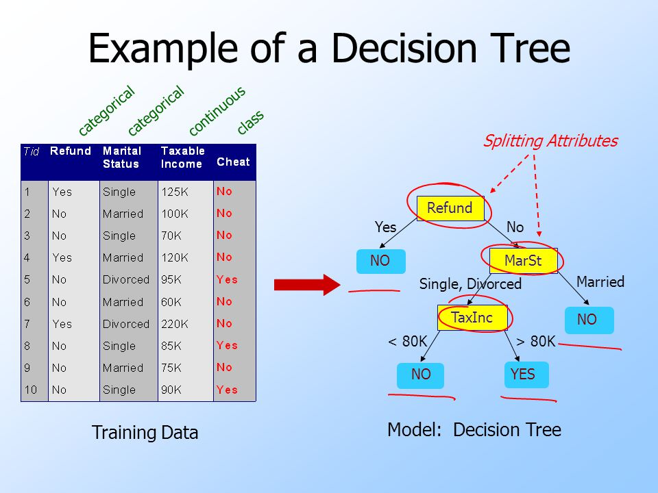 Example of a Decision Tree categorical continuous class Refund MarSt TaxInc YES NO YesNo Married Single, Divorced < 80K> 80K Splitting Attributes Trai