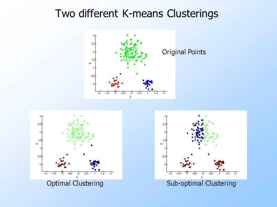 Two different K-means Clusterings Sub-optimal ClusteringOptimal Clustering Original Points