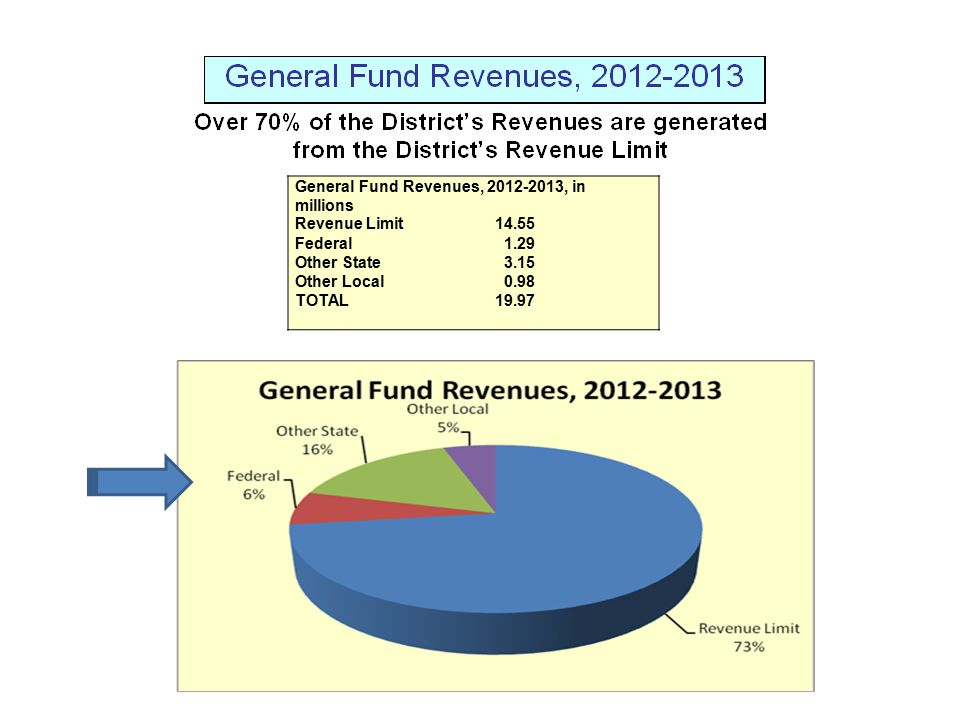 General Fund Revenues, 2012-2013, in millions Revenue Limit14.55 Federal 1.29 Other State 3.15 Other Local 0.98 TOTAL19.97