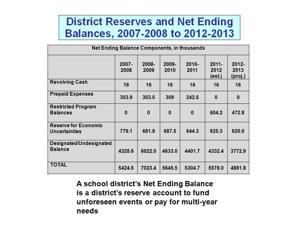 Net Ending Balance Components, in thousands 2007- 2008 2008- 2009 2009- 2010 2010- 2011 2011- 2012 (est.) 2012- 2013 (proj.) Revolving Cash 16 Prepaid Expenses 303.9303.5309242.500 Restricted Program Balances 0000604.2472.8 Reserve for Economic Uncertainties779.1681.9687.5644.3625.3620.0 Designated/Undesignated Balance 4325.66022.04633.04401.74332.43772.9 TOTAL 5424.67023.45645.55304.75578.04881.8 A school district's Net Ending Balance is a district's reserve account to fund unforeseen events or pay for multi-year needs