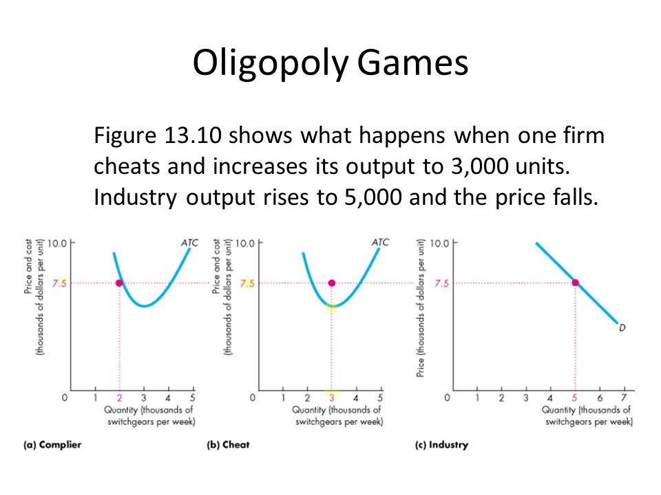 Oligopoly Games Figure 13.10 shows what happens when one firm cheats and increases its output to 3,000 units. Industry output rises to 5,000 and the p