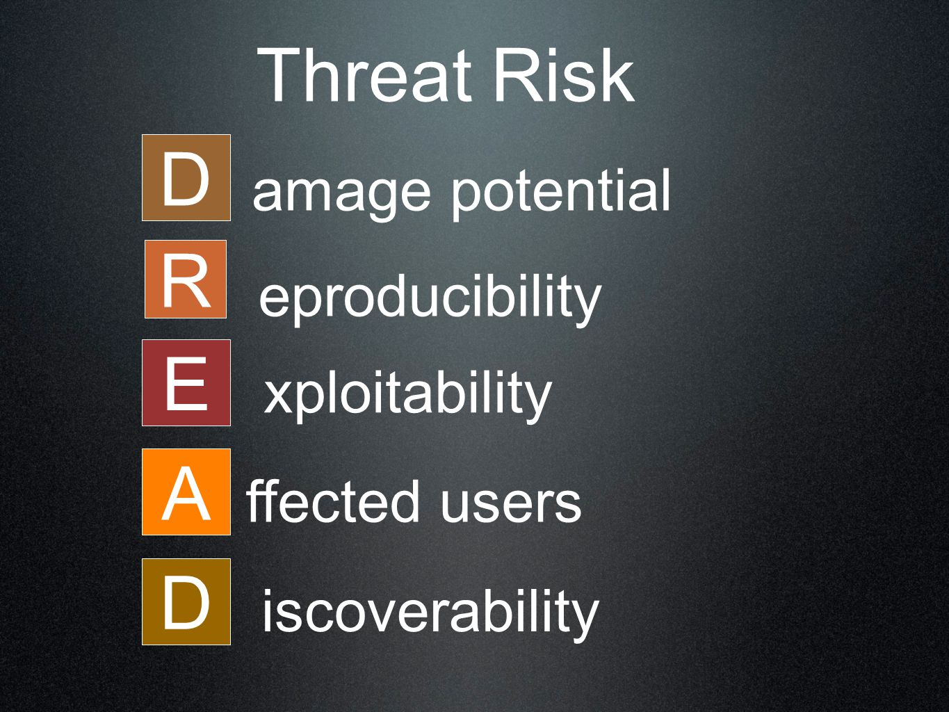 D R E A D amage potential eproducibility xploitability ffected users iscoverability Threat Risk