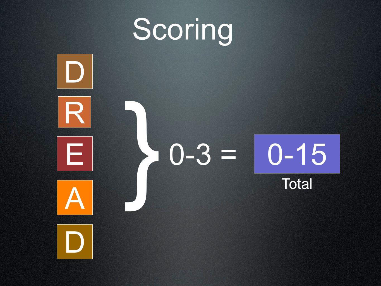 Scoring 0-3 = D R E A D } 0-15 Total