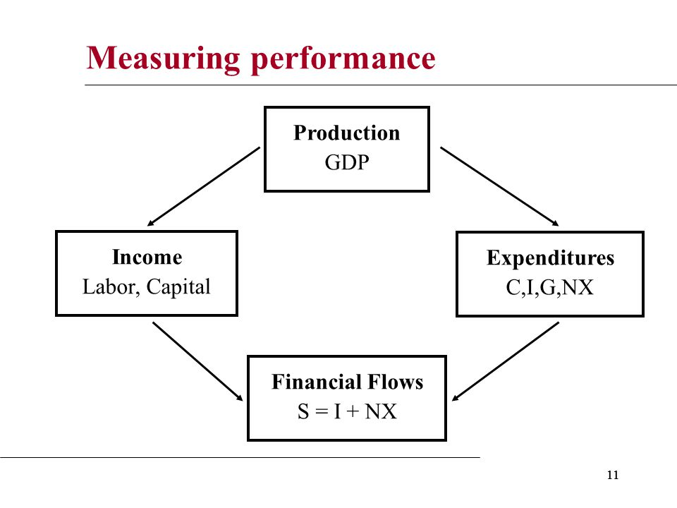 11 Measuring performance Production GDP Expenditures C,I,G,NX Income Labor, Capital Financial Flows S = I + NX
