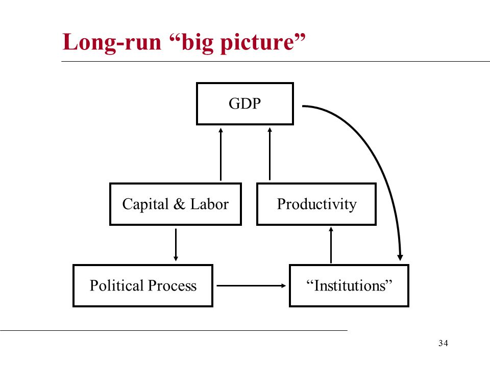 34 Long-run big picture Capital & LaborProductivity GDP Institutions Political Process