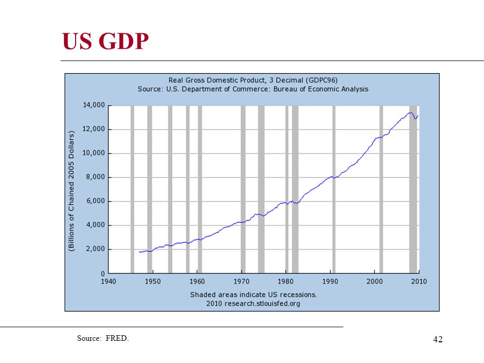 42 US GDP Source: FRED.