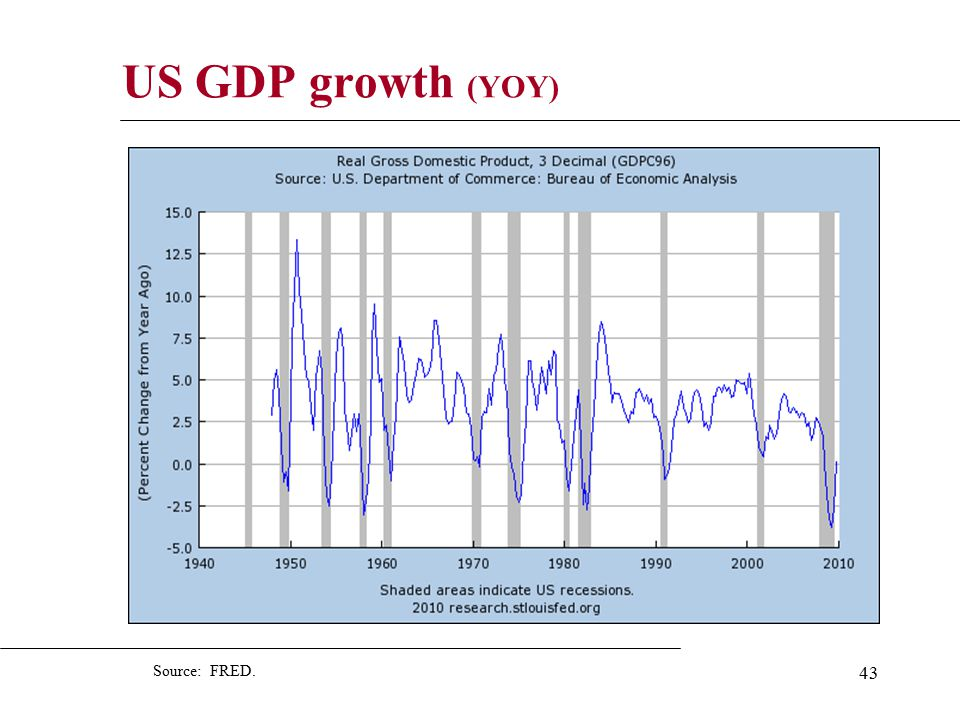 43 US GDP growth (YOY) Source: FRED.