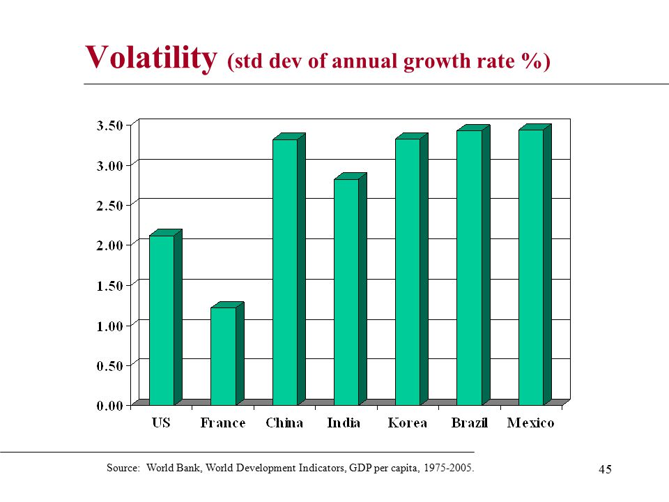 45 Volatility (std dev of annual growth rate %) Source: World Bank, World Development Indicators, GDP per capita, 1975-2005.