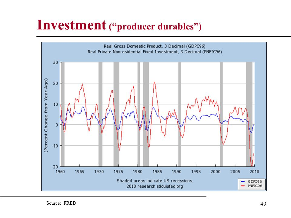 49 Investment ( producer durables ) Source: FRED.