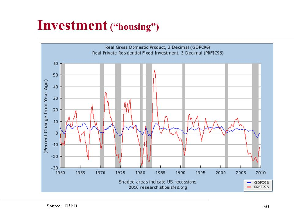 50 Investment ( housing ) Source: FRED.