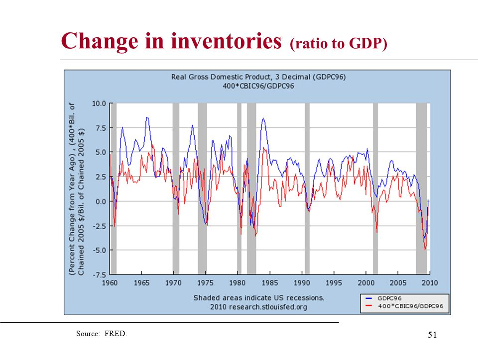 51 Change in inventories (ratio to GDP) Source: FRED.