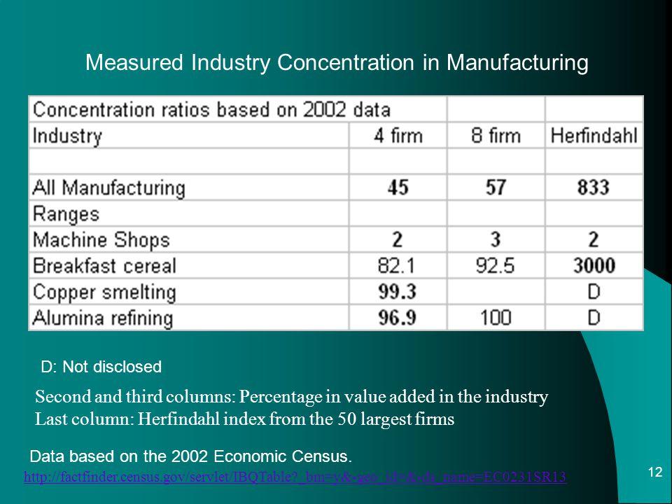 12 Data based on the 2002 Economic Census. http://factfinder.census.gov/servlet/IBQTable?_bm=y&-geo_id=&-ds_name=EC0231SR13 Measured Industry Concentr