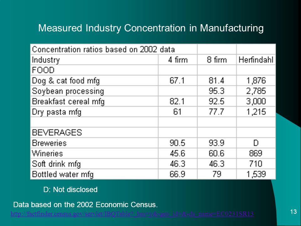 13 Data based on the 2002 Economic Census. http://factfinder.census.gov/servlet/IBQTable?_bm=y&-geo_id=&-ds_name=EC0231SR13 Measured Industry Concentr