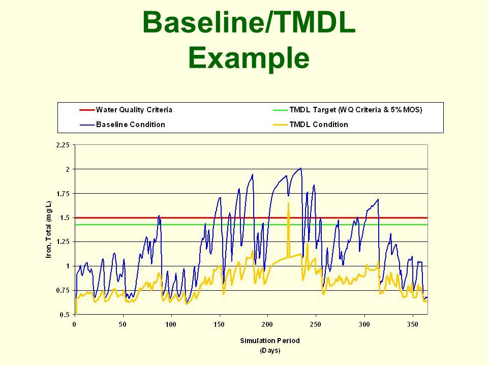 Baseline/TMDL Example