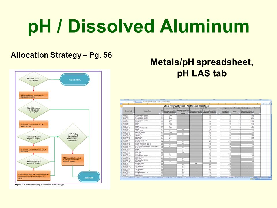 pH / Dissolved Aluminum Allocation Strategy – Pg. 56 Metals/pH spreadsheet, pH LAS tab