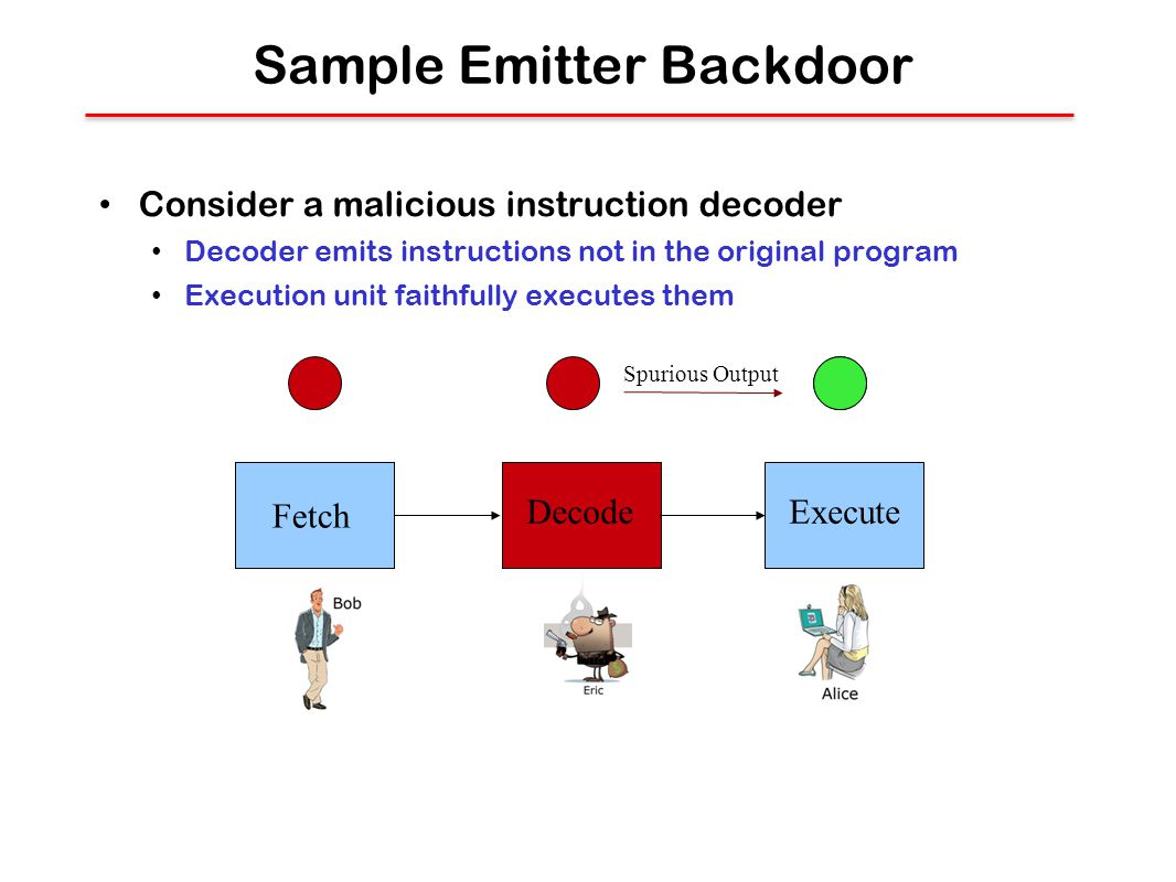Sample Emitter Backdoor Consider a malicious instruction decoder Decoder emits instructions not in the original program Execution unit faithfully executes them Fetch DecodeExecute Spurious Output