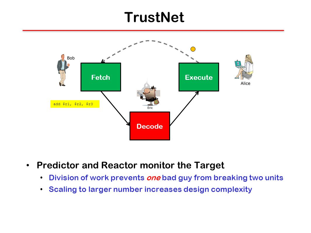 TrustNet Predictor and Reactor monitor the Target Division of work prevents one bad guy from breaking two units Scaling to larger number increases design complexity PredictorReactor Target add $r1, $r2, $r3 Fetch Decode Execute