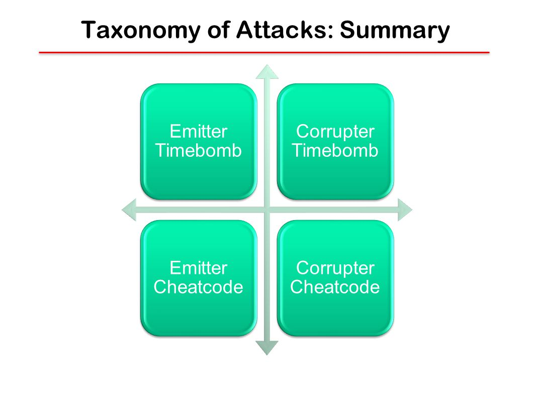 Taxonomy of Attacks: Summary Emitter Timebomb Corrupter Timebomb Emitter Cheatcode Corrupter Cheatcode