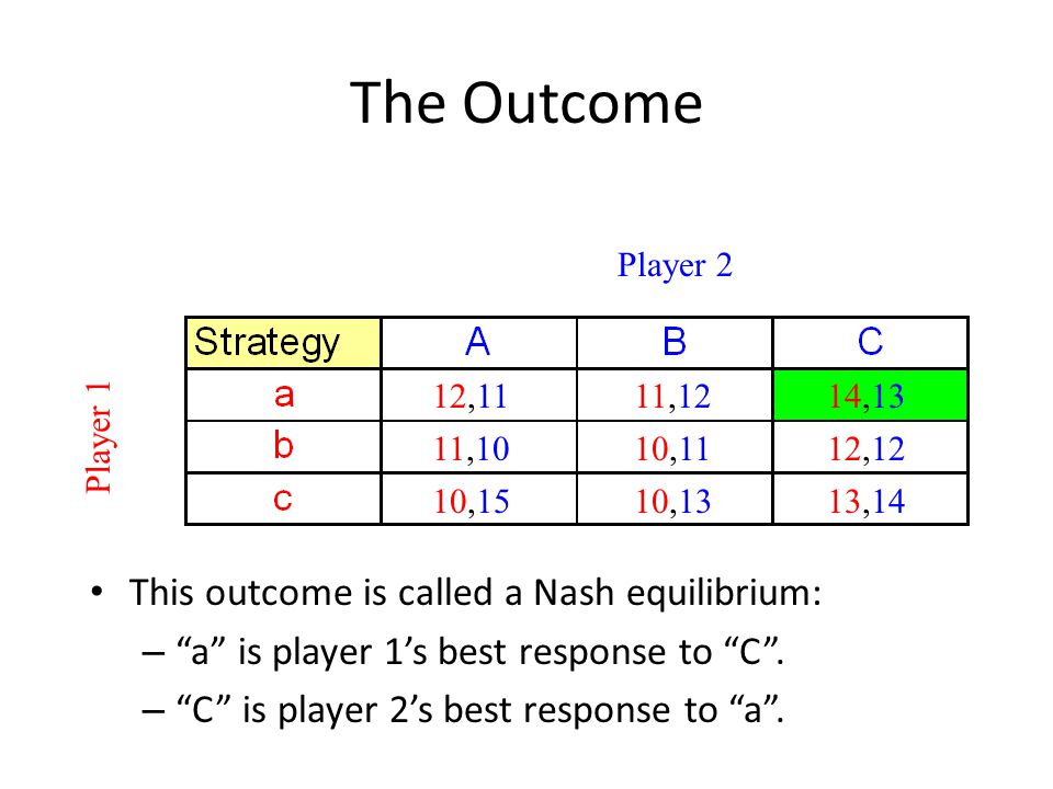 The Outcome This outcome is called a Nash equilibrium: – a is player 1's best response to C .
