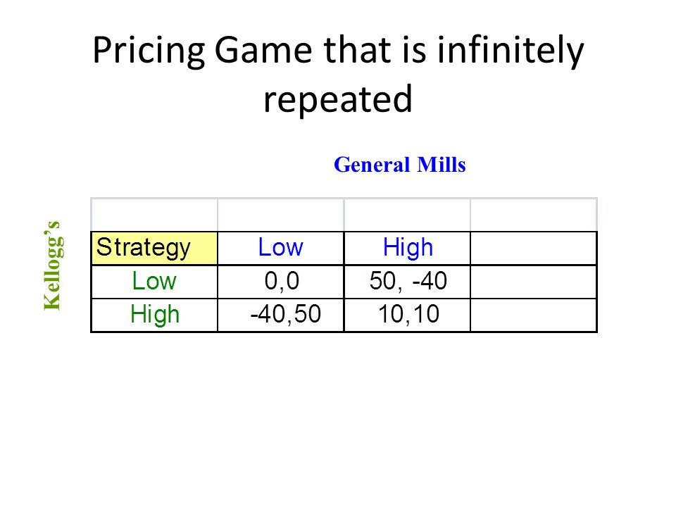 Pricing Game that is infinitely repeated General Mills Kellogg's