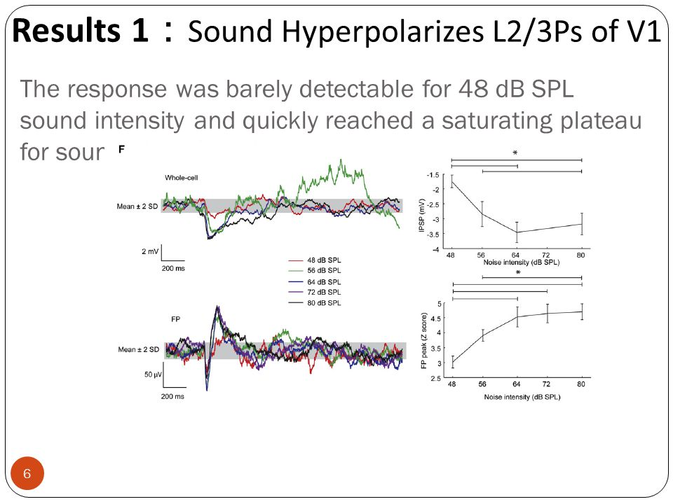 The response was barely detectable for 48 dB SPL sound intensity and quickly reached a saturating plateau for sound intensities > 64 dB SPL Results 1
