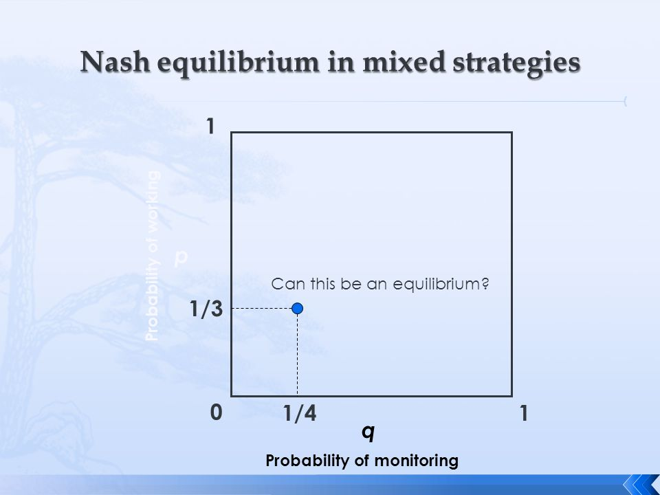 0 1 1 q p Probability of monitoring Probability of working Can this be an equilibrium? 1/4 1/3