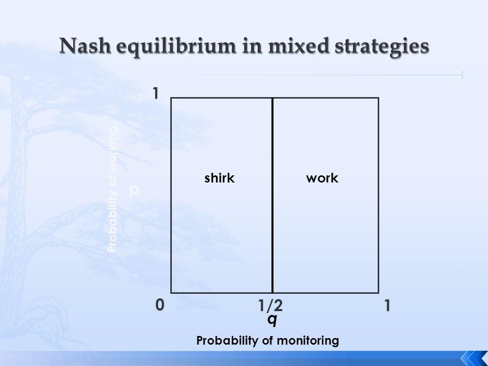 0 1 1 q p Probability of monitoring Probability of working 1/2 shirkwork