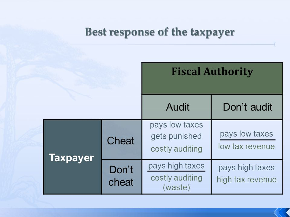 Fiscal Authority Taxpayer Cheat Don't cheat AuditDon't audit pays low taxes gets punished pays low taxes pays high taxes costly auditing costly auditing (waste) low tax revenue high tax revenue