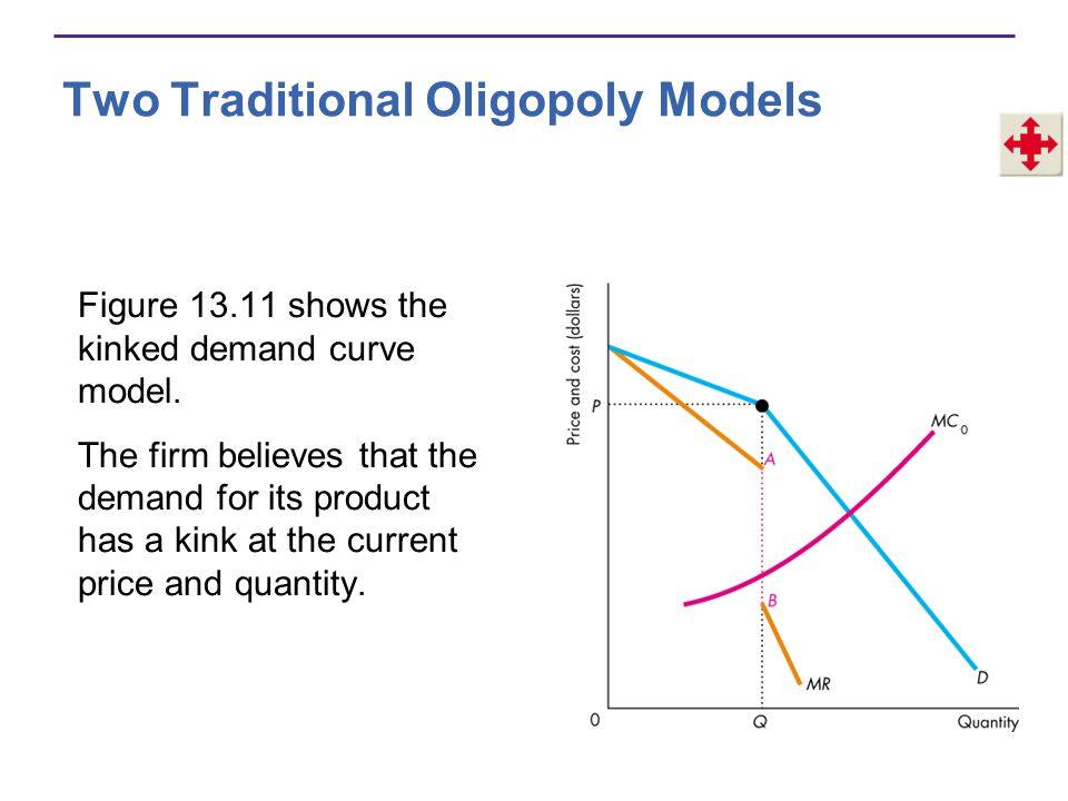 Figure 13.11 shows the kinked demand curve model. The firm believes that the demand for its product has a kink at the current price and quantity. Two