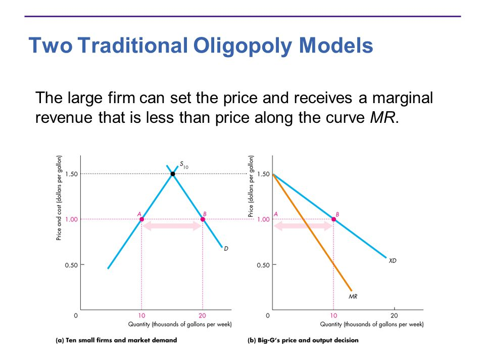Two Traditional Oligopoly Models The large firm can set the price and receives a marginal revenue that is less than price along the curve MR.
