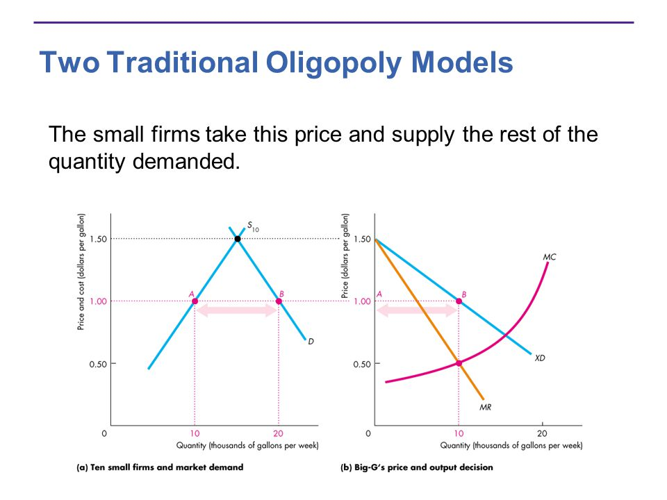 Two Traditional Oligopoly Models The small firms take this price and supply the rest of the quantity demanded.